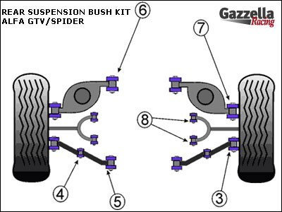 Powerflex Complete Rear Bush Suspension Kit (Alfa GTV/Spider)